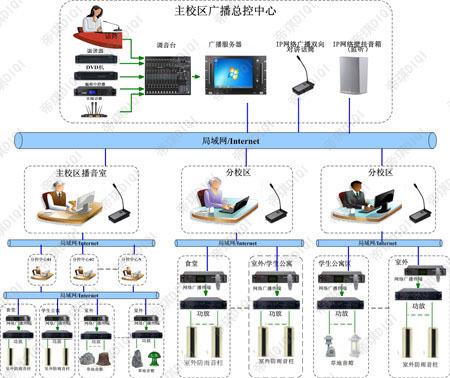 中学广播系统方案,IP网络校园广播系统设备