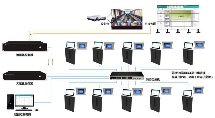智能無紙化會議室交互系統方案設計