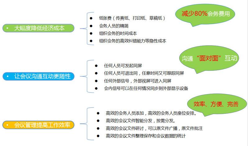 升降器無紙化會議產品設備報價